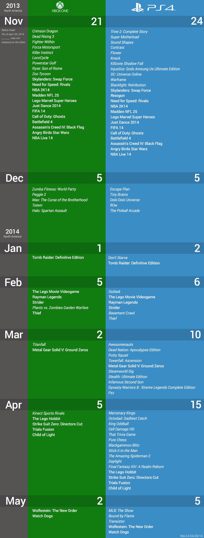 Lista Comparativa Catalogo De Juegos De Ps4 Vs Xbox One