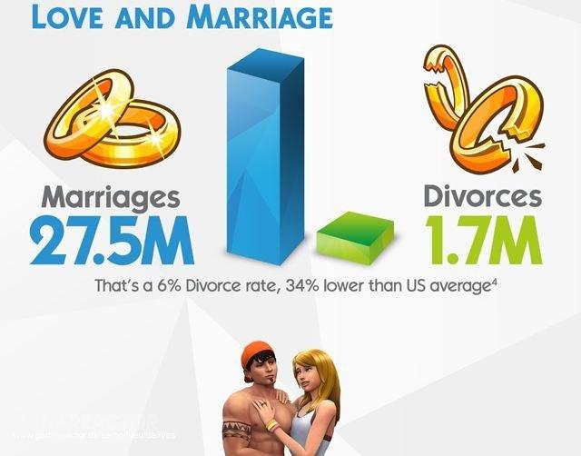 Imágenes De 93 Milllones De Sims Creados En Los Sims 4 36